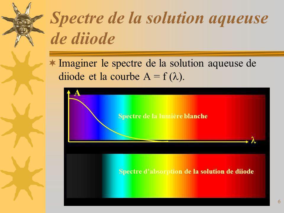 Spectre de la solution aqueuse de diiode