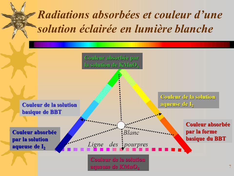 Radiations absorbées et couleur d'une solution éclairée en lumière blanche