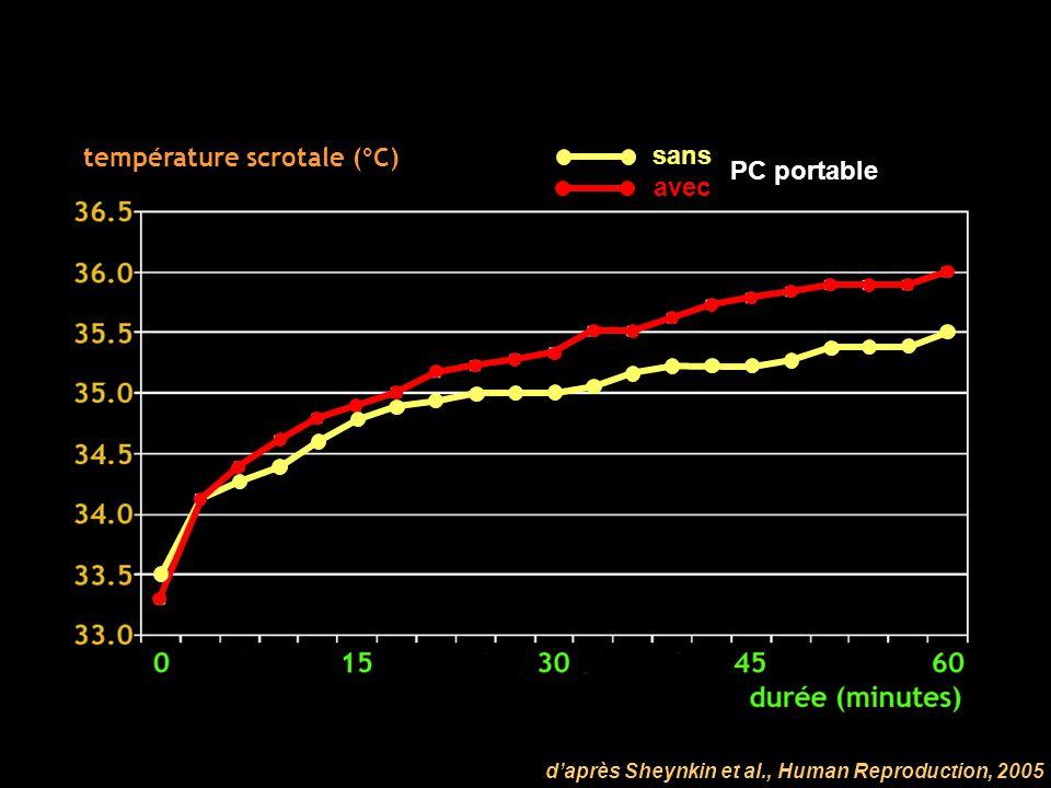 température scrotale (°C) sans PC portable avec