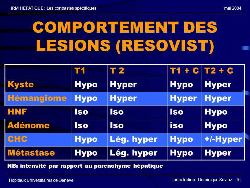 COMPORTEMENT DES LESIONS (RESOVIST)