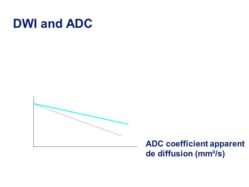 DWI and ADC DWI ADC coefficient apparent de diffusion (mm²/s)