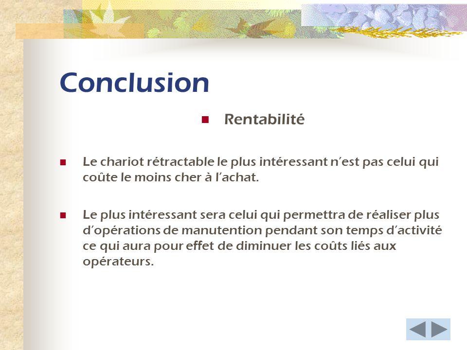 Conclusion Rentabilité