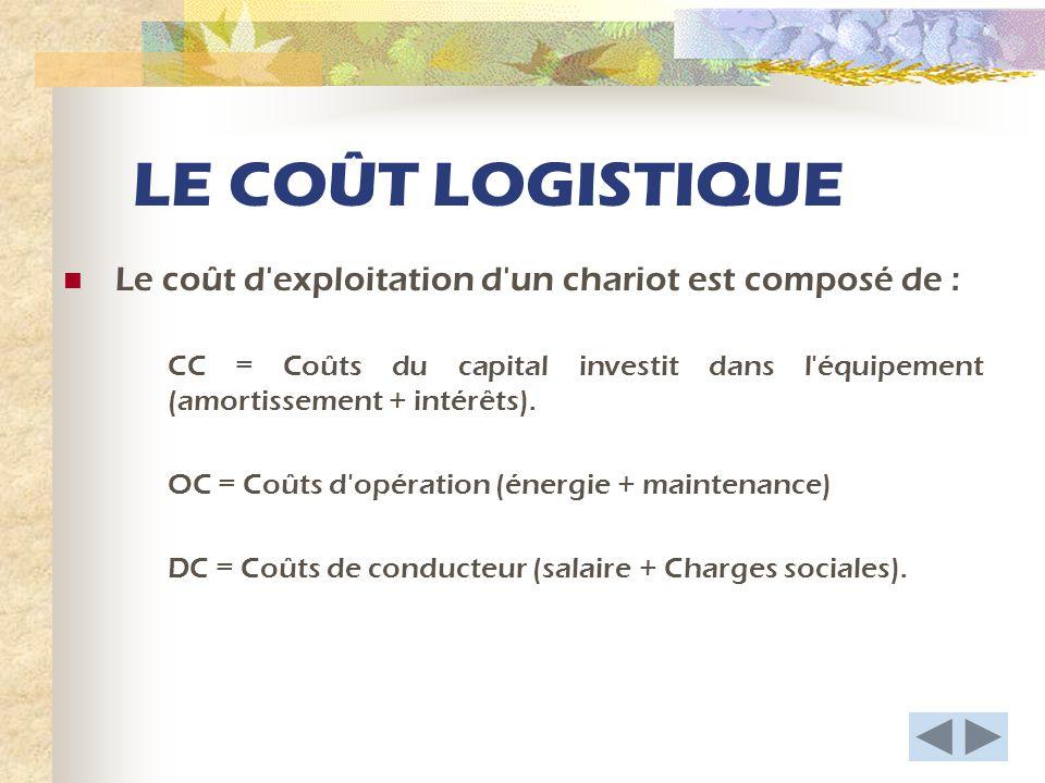 LE COÛT LOGISTIQUE Le coût d exploitation d un chariot est composé de :