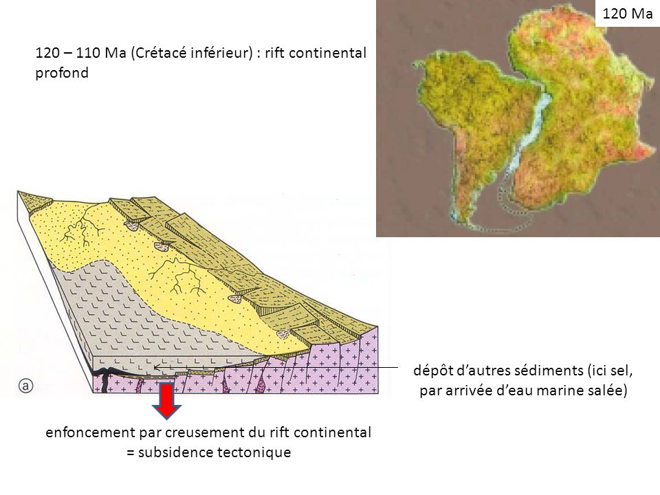120 – 110 Ma (Crétacé inférieur) : rift continental profond
