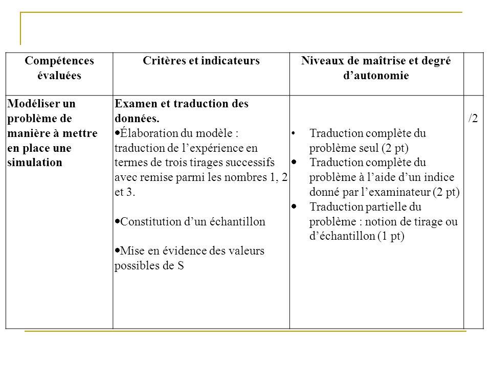 Critères et indicateurs Niveaux de maîtrise et degré d'autonomie