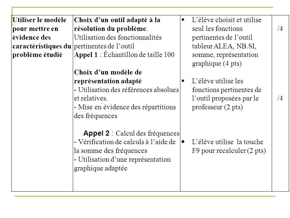 Utiliser le modèle pour mettre en évidence des caractéristiques du problème étudié
