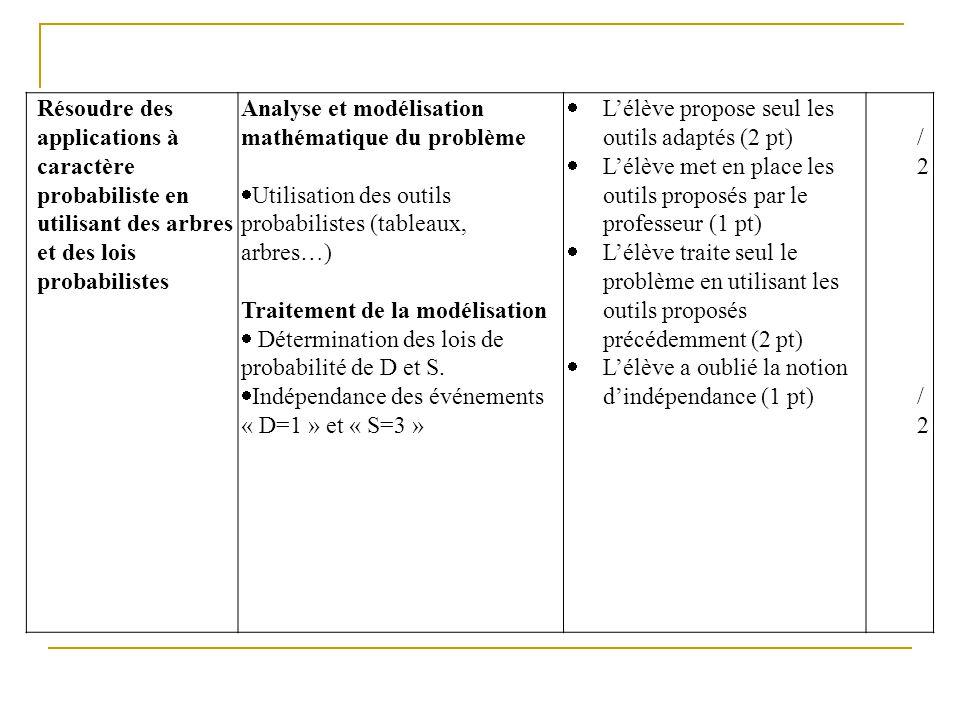 Résoudre des applications à caractère probabiliste en utilisant des arbres et des lois probabilistes