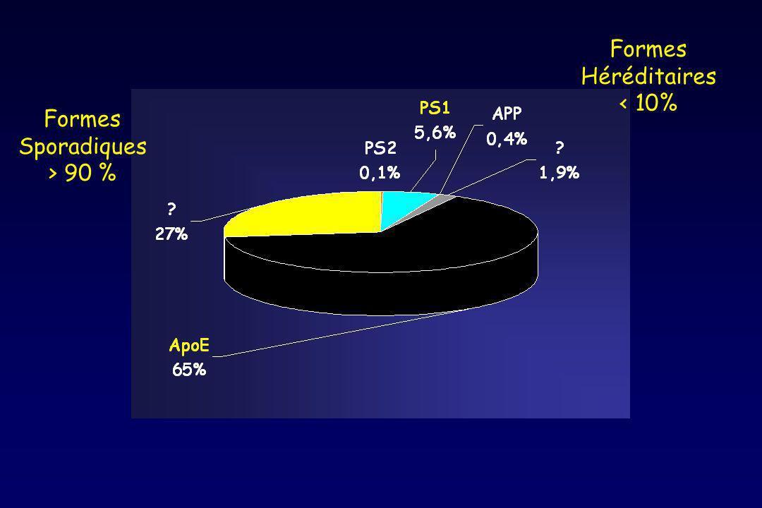 Formes Héréditaires < 10% Formes Sporadiques > 90 %