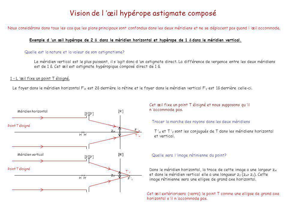 Vision de l 'œil hypérope astigmate composé