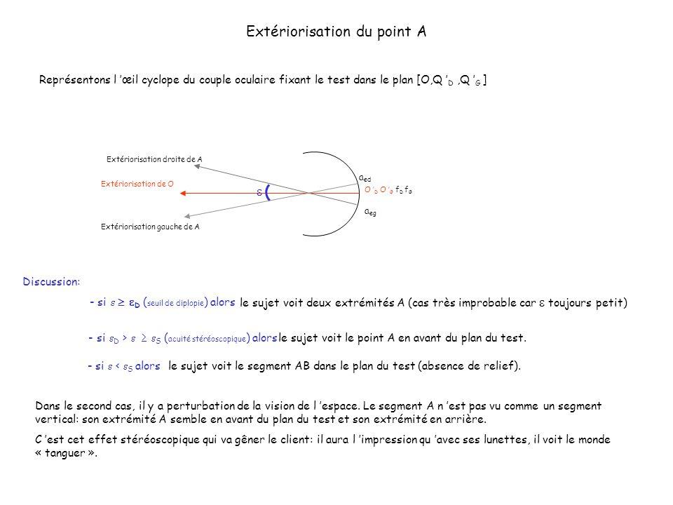 Extériorisation du point A