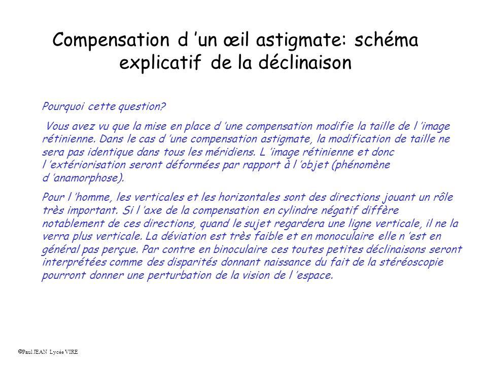 Compensation d 'un œil astigmate: schéma explicatif de la déclinaison