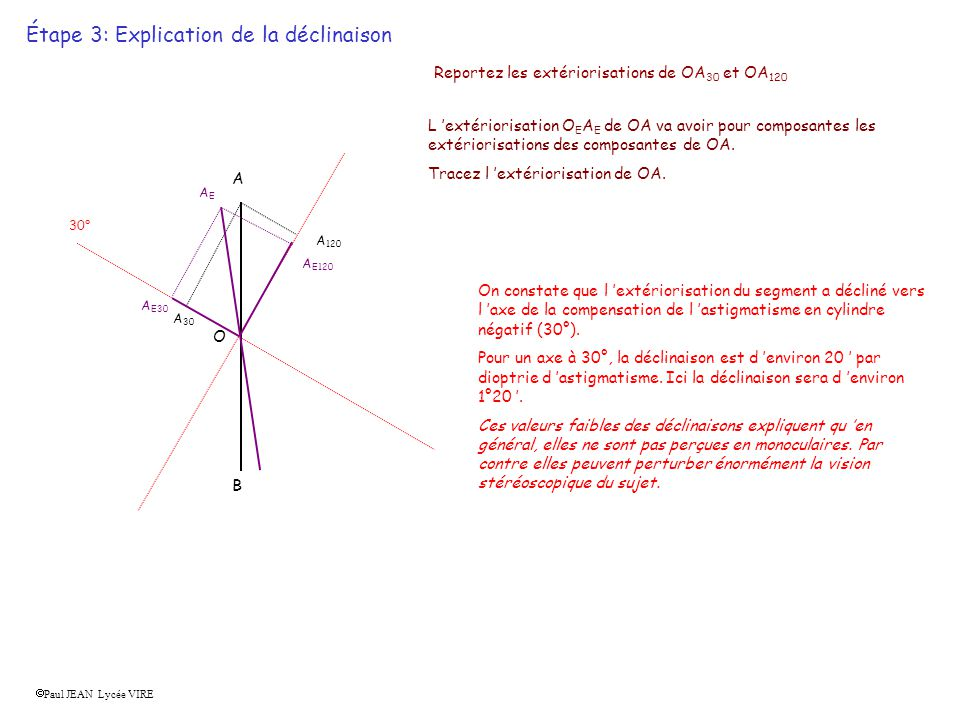 Étape 3: Explication de la déclinaison