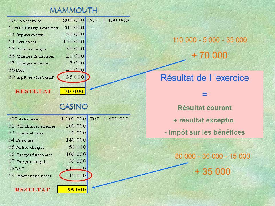 - impôt sur les bénéfices