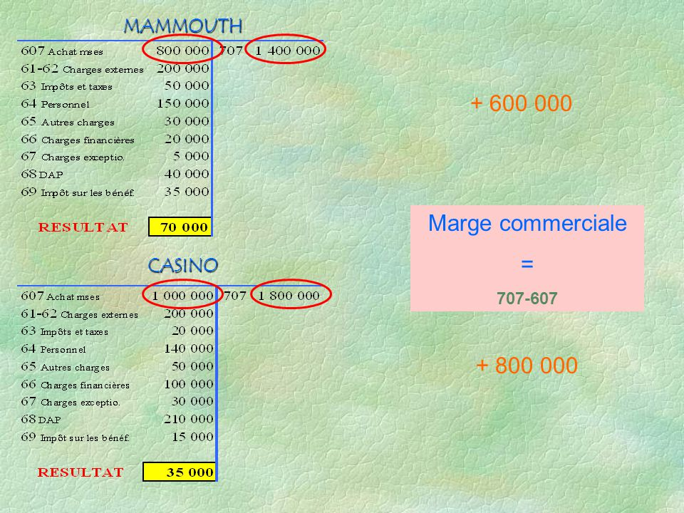 MAMMOUTH + 600 000 Marge commerciale = 707-607 CASINO + 800 000