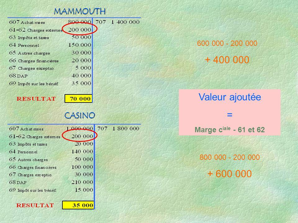 + 400 000 Valeur ajoutée = + 600 000 MAMMOUTH CASINO 600 000 - 200 000
