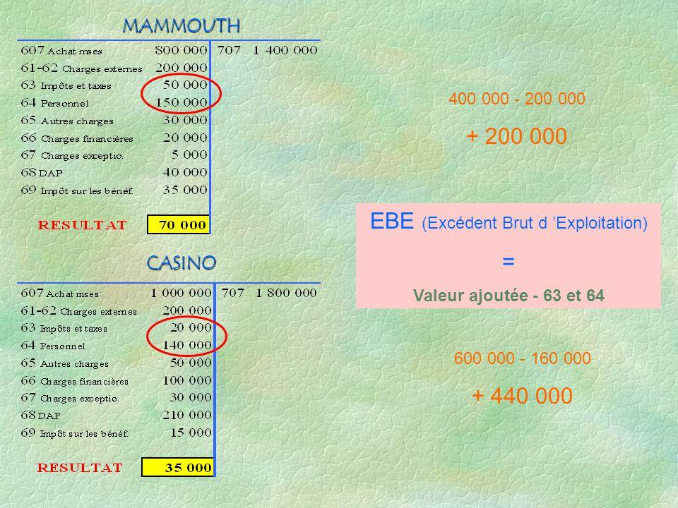 EBE (Excédent Brut d 'Exploitation)