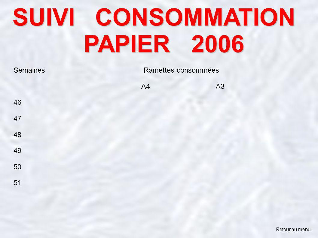 SUIVI CONSOMMATION PAPIER 2006 Semaines Ramettes consommées A4 A3 46