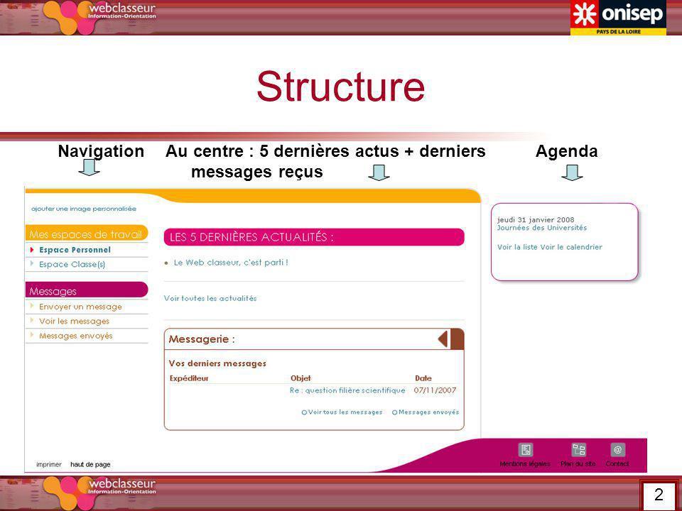 Structure Navigation Au centre : 5 dernières actus + derniers messages reçus Agenda 2