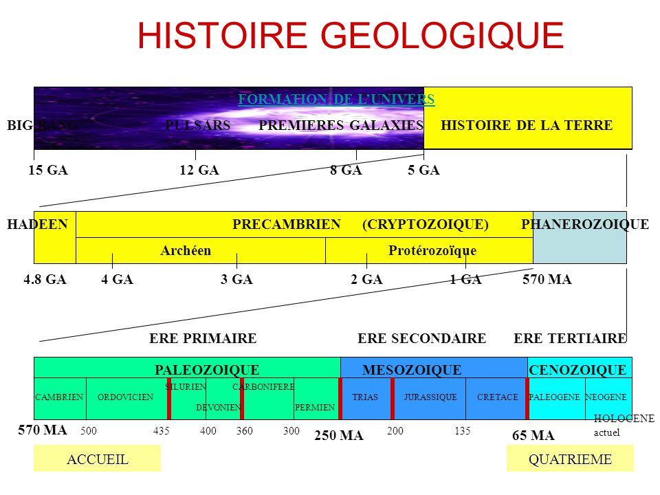 HISTOIRE GEOLOGIQUE FORMATION DE L'UNIVERS BIG BANG PULSARS