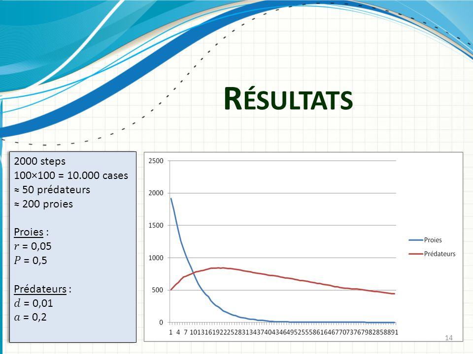 Résultats 2000 steps 100×100 = 10.000 cases ≈ 50 prédateurs