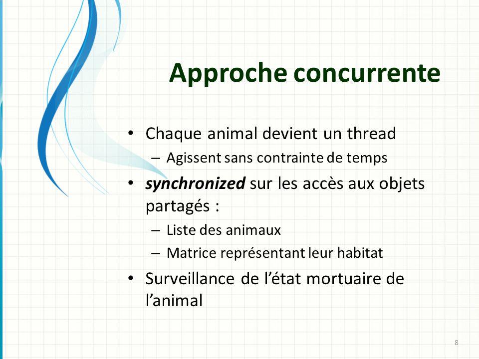 Approche concurrente Chaque animal devient un thread