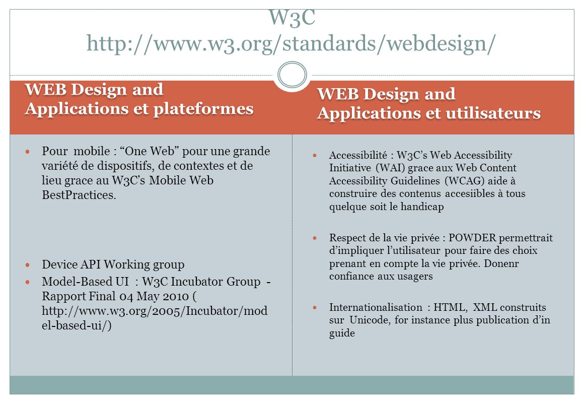 W3C http://www.w3.org/standards/webdesign/