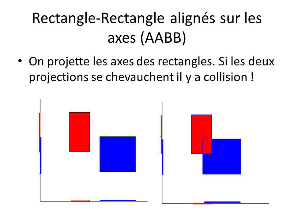Rectangle-Rectangle alignés sur les axes (AABB)