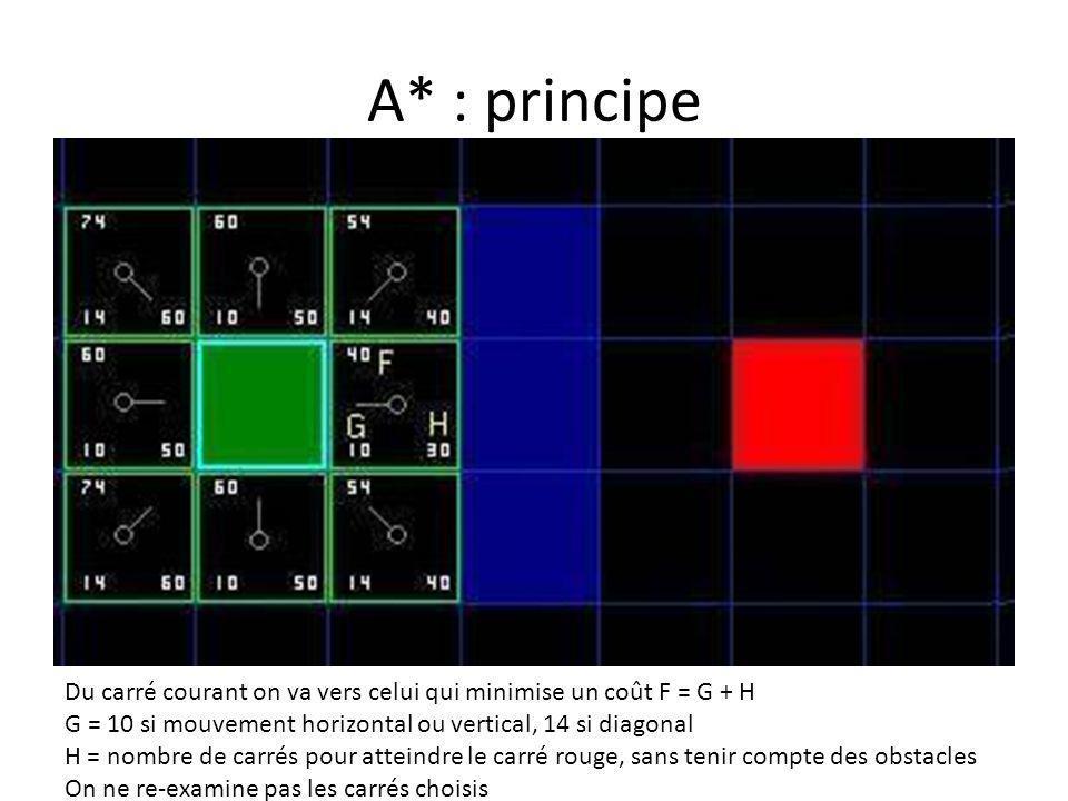 A* : principe Du carré courant on va vers celui qui minimise un coût F = G + H. G = 10 si mouvement horizontal ou vertical, 14 si diagonal.
