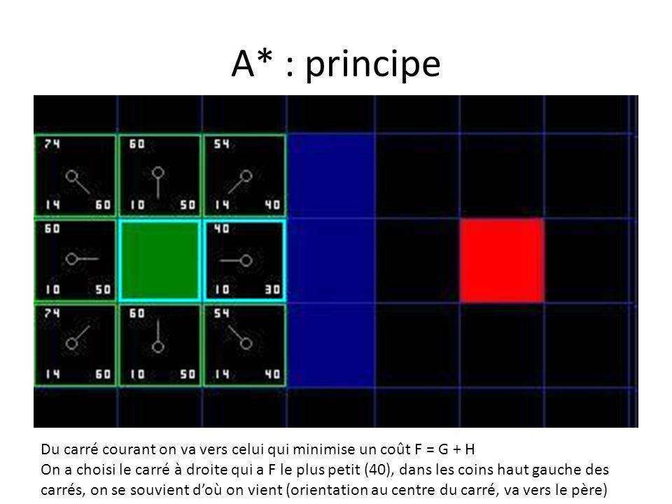 A* : principe Du carré courant on va vers celui qui minimise un coût F = G + H.