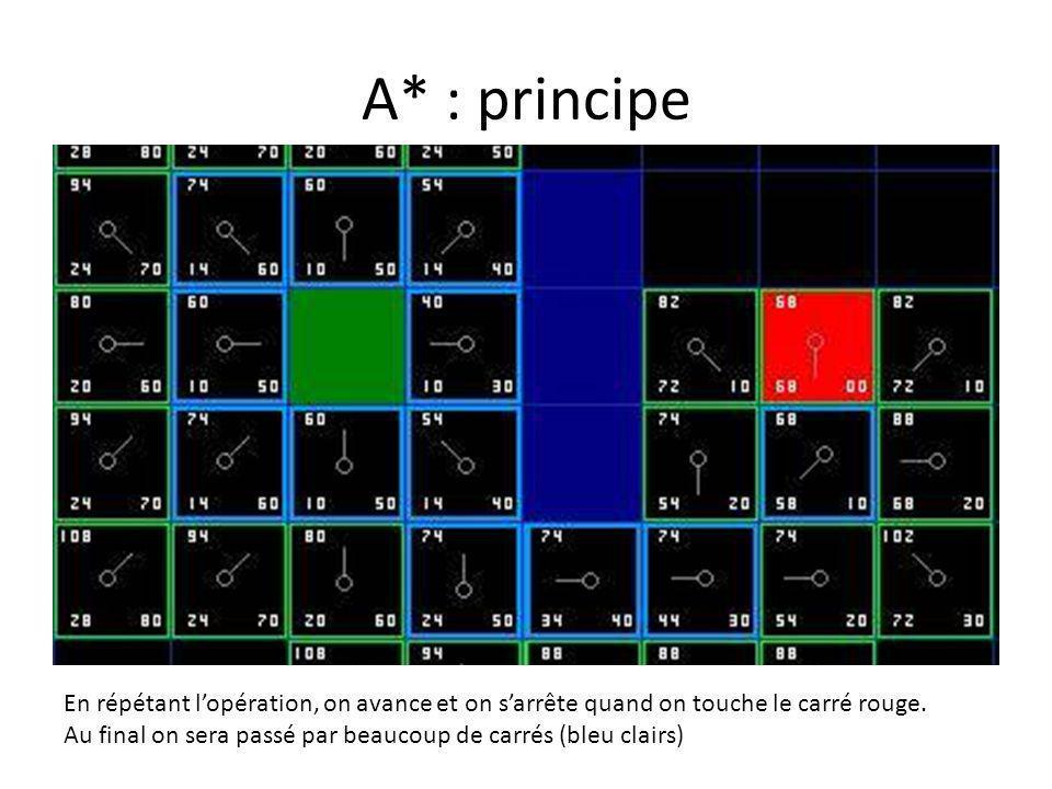 A* : principe En répétant l'opération, on avance et on s'arrête quand on touche le carré rouge.