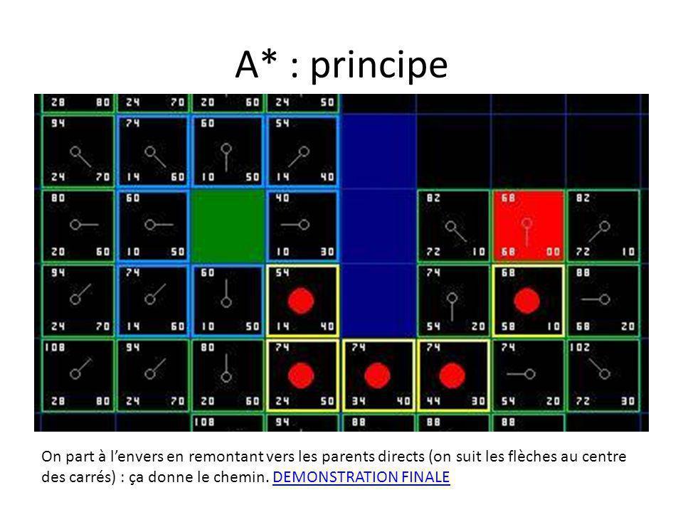 A* : principe