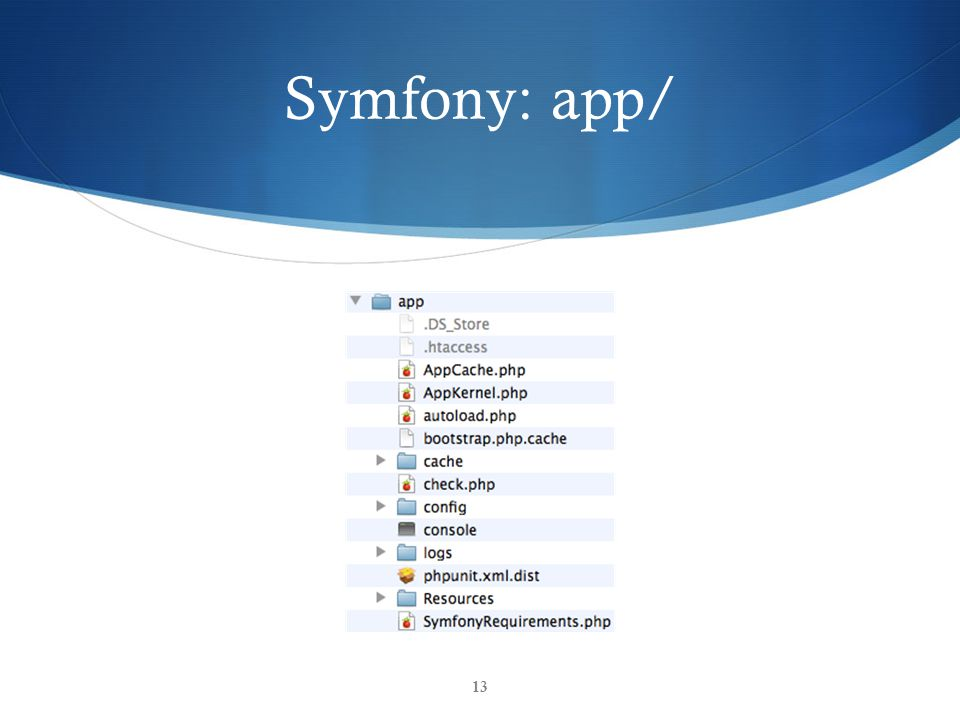 Symfony: app/