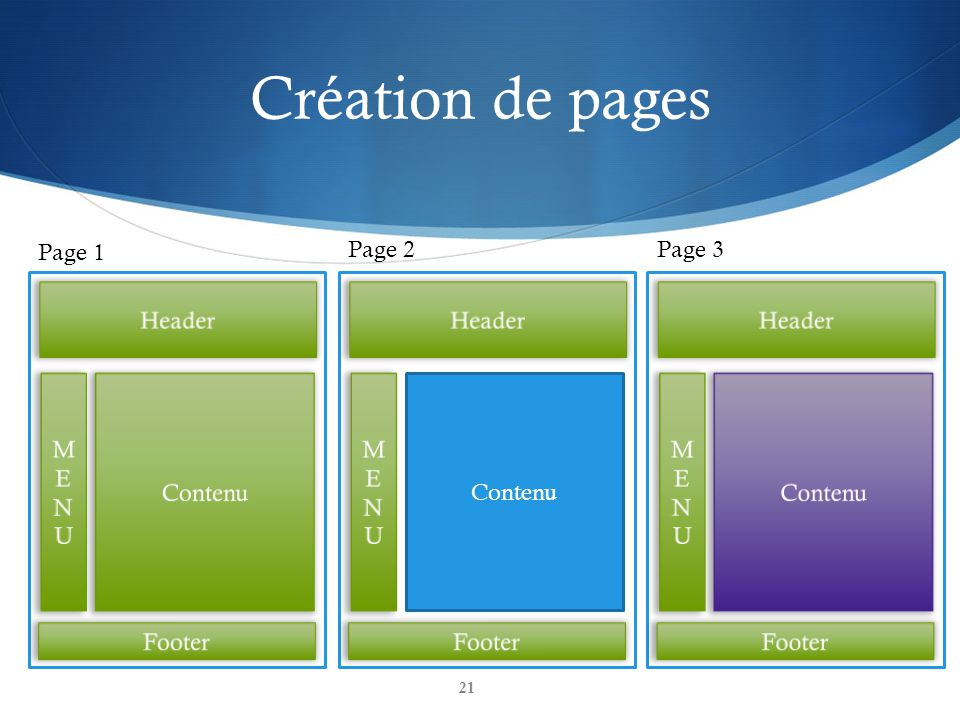 Création de pages Page 1 Page 2 Page 3 Header Header Header M E N U
