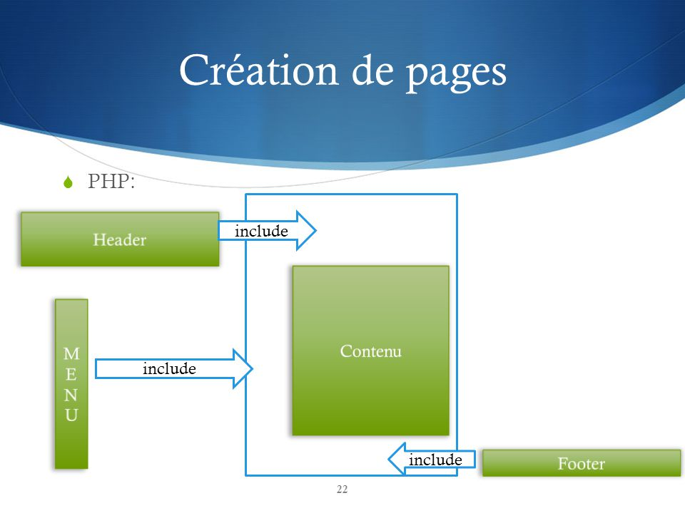 Création de pages PHP: include Header Contenu M E N U include include