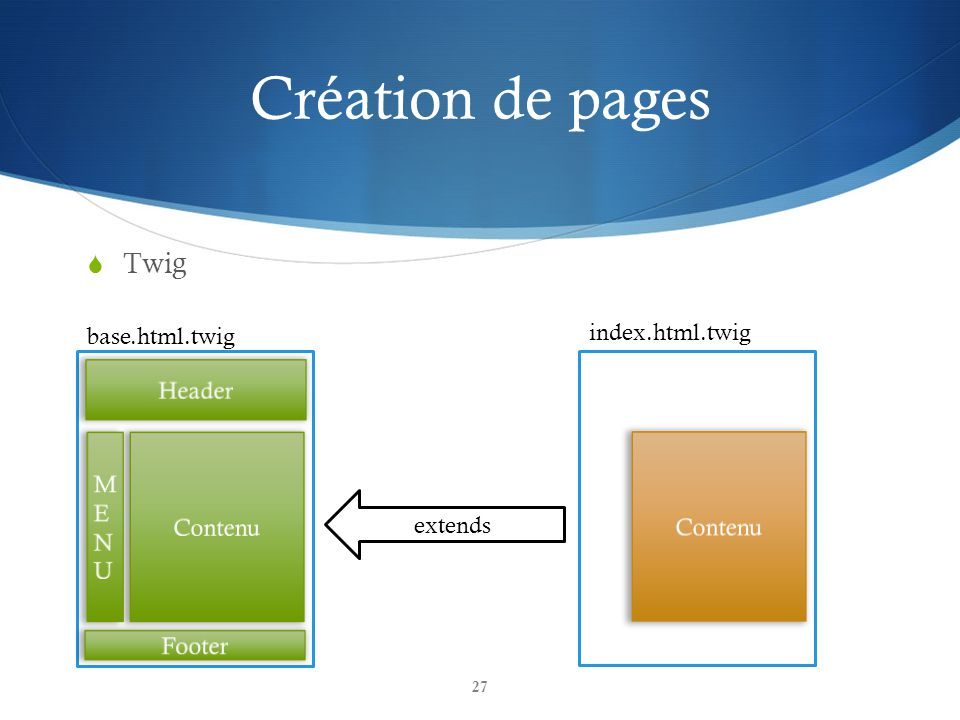 Création de pages Twig index.html.twig base.html.twig Header MENU