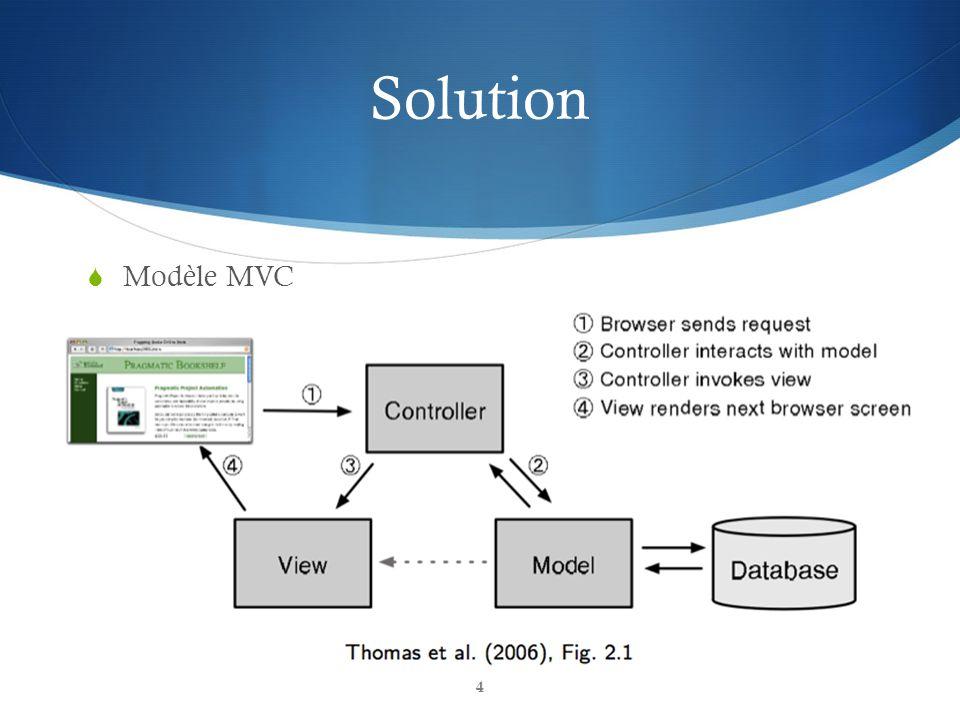 Solution Modèle MVC