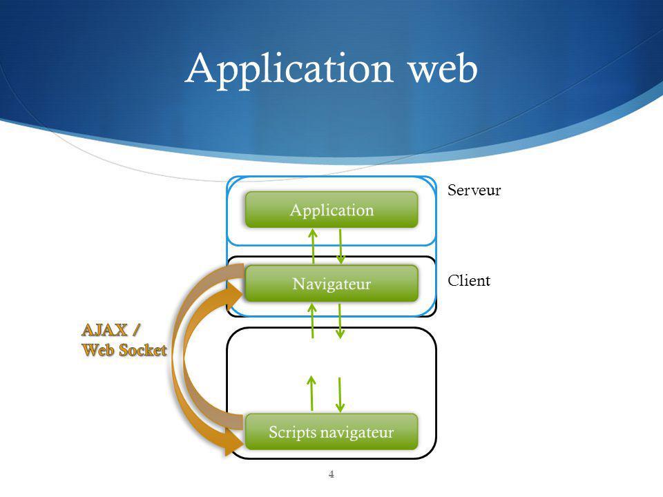 Application web Serveur Application Navigateur Serveur web Client