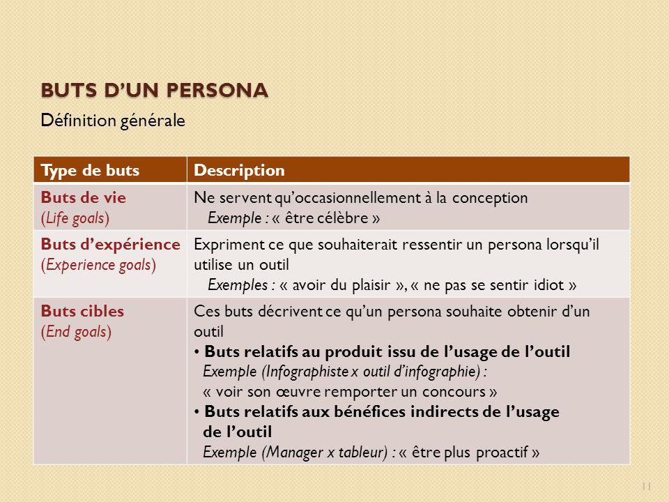 Buts d'un persona Définition générale Type de buts Description