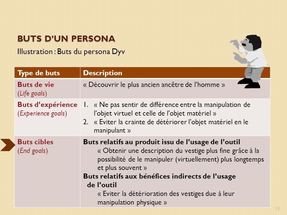Buts d'un persona Illustration : Buts du persona Dyv Type de buts