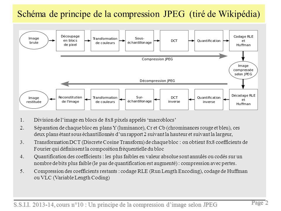 Schéma de principe de la compression JPEG (tiré de Wikipédia)