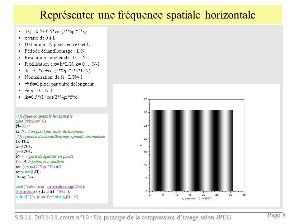 Représenter une fréquence spatiale horizontale