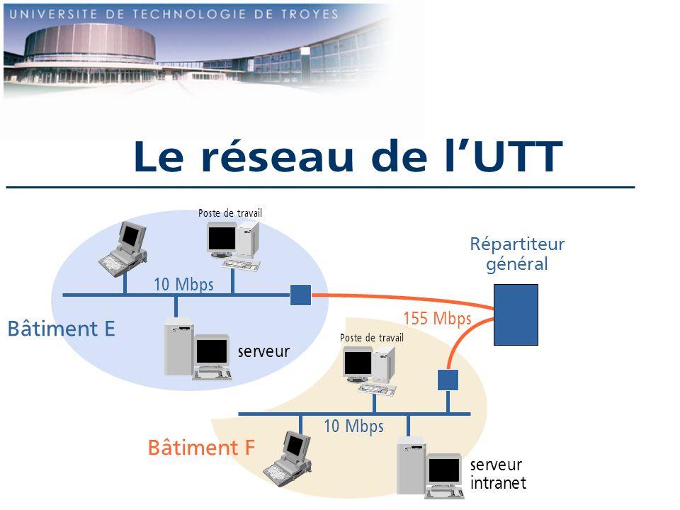 Le réseau de l'UTT Bâtiment E Bâtiment F Répartiteur général 10 Mbps
