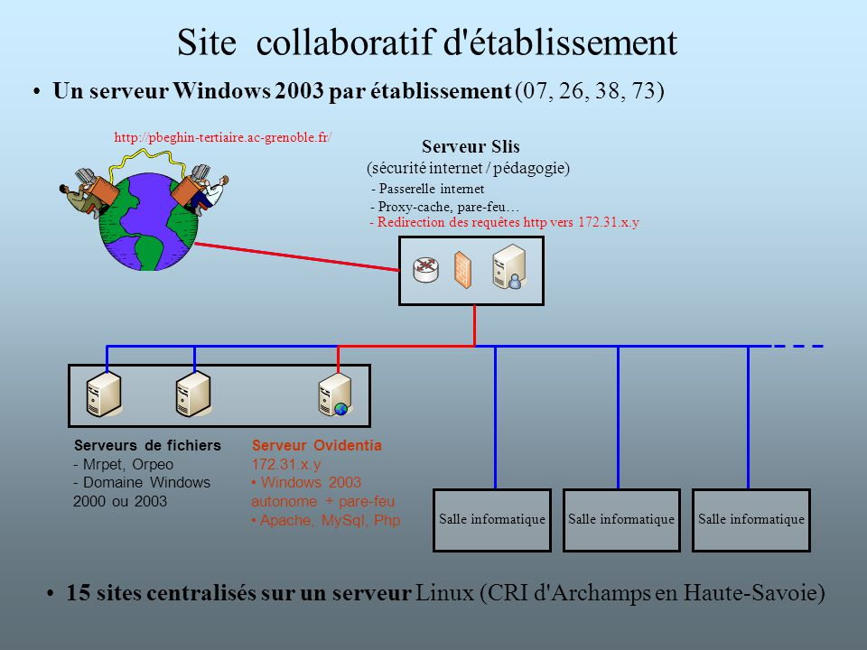 Site collaboratif d établissement