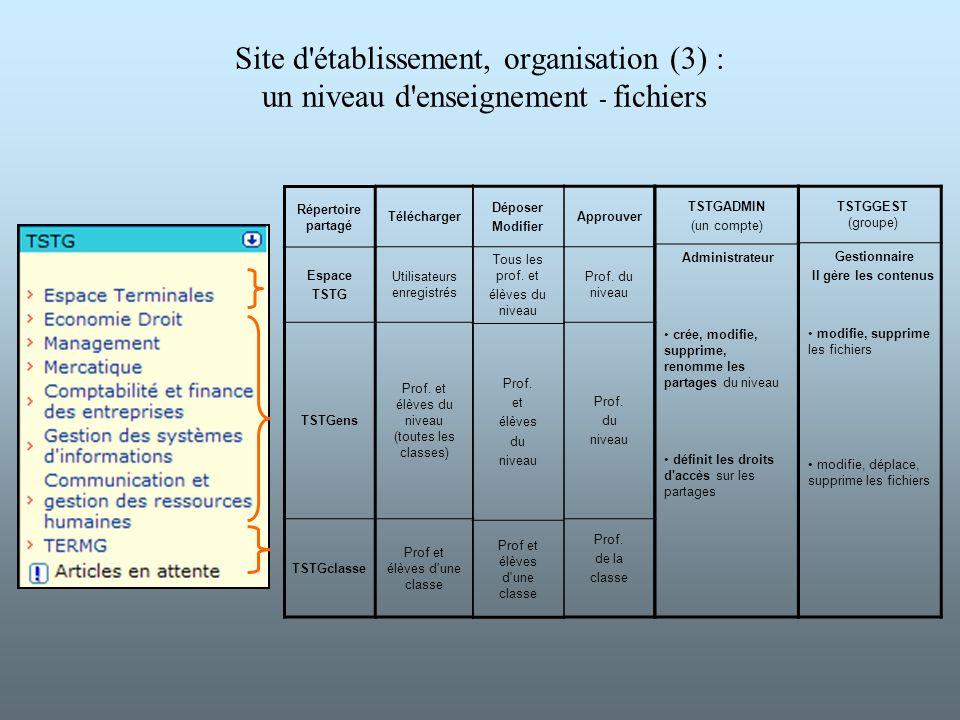 Site d établissement, organisation (3) : un niveau d enseignement - fichiers