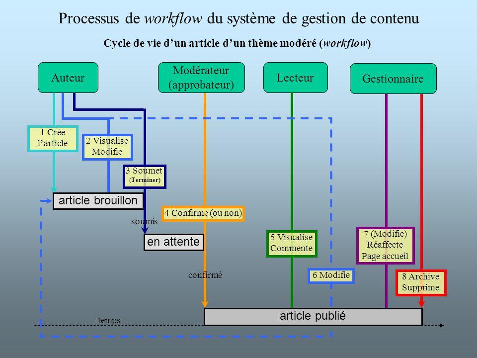 Cycle de vie d'un article d'un thème modéré (workflow)