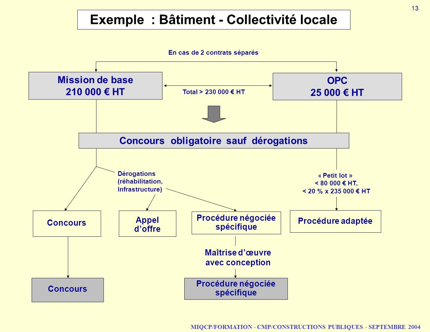 Exemple : Bâtiment - Collectivité locale