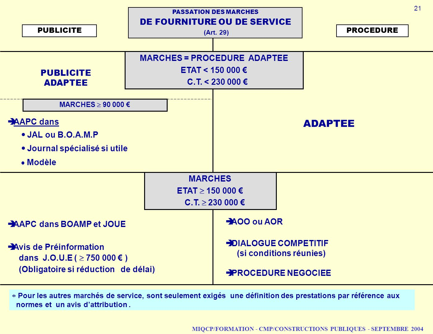 ADAPTEE DE FOURNITURE OU DE SERVICE MARCHES = PROCEDURE ADAPTEE