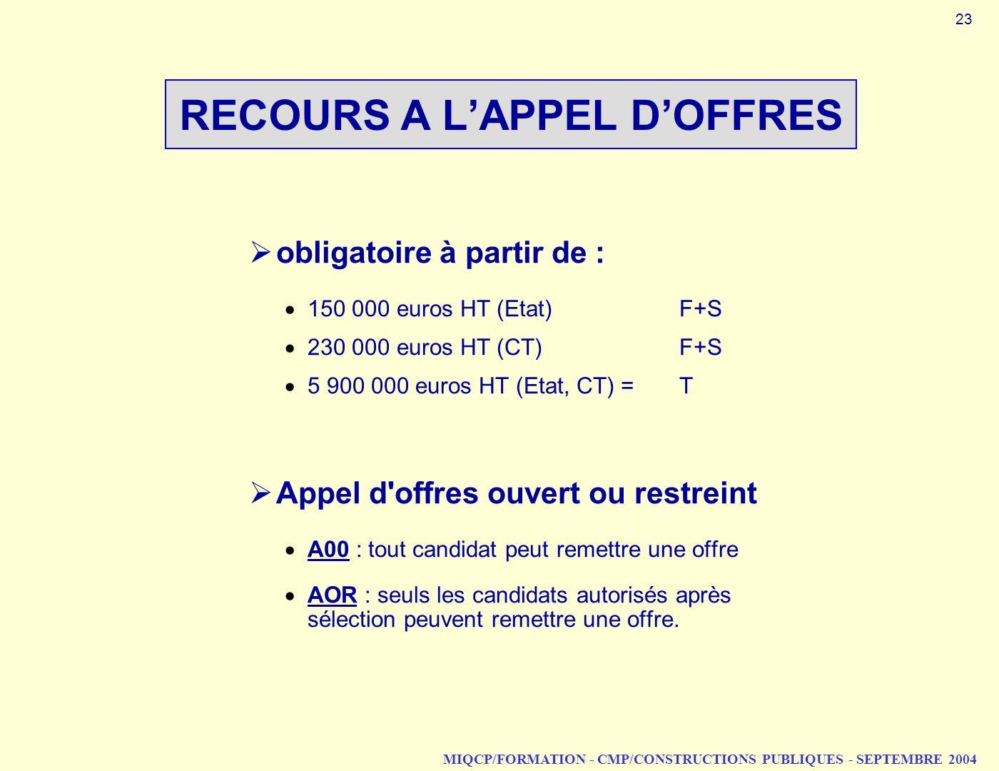 RECOURS A L'APPEL D'OFFRES