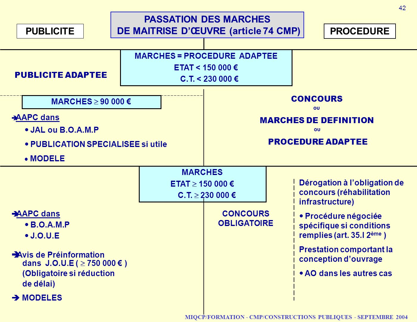 DE MAITRISE D'ŒUVRE (article 74 CMP) PUBLICITE PROCEDURE