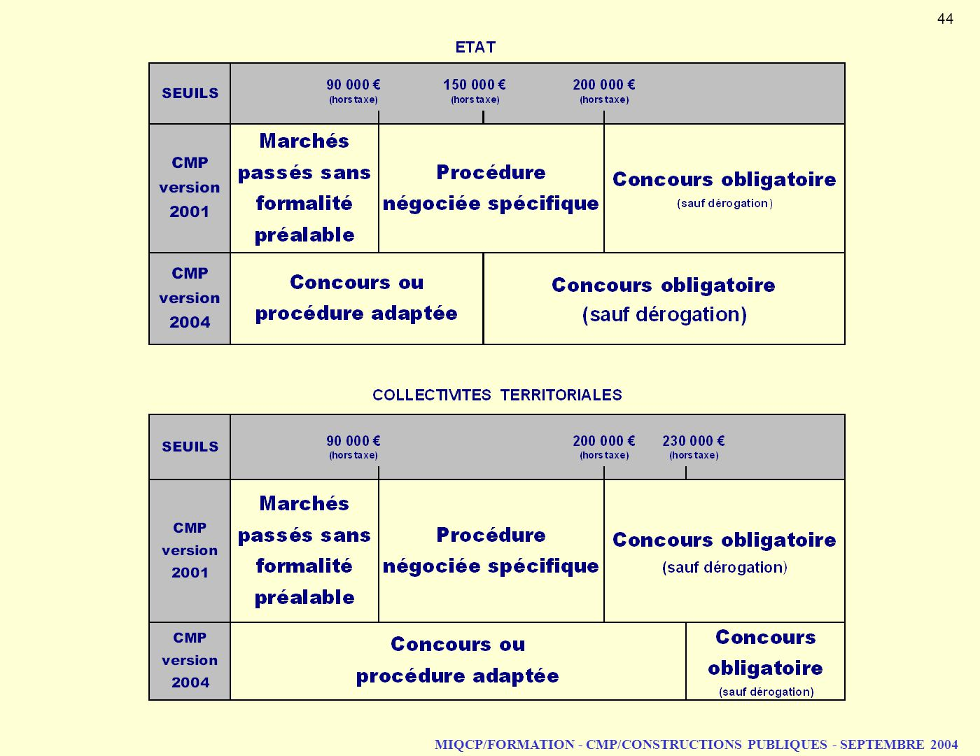MIQCP/FORMATION - CMP/CONSTRUCTIONS PUBLIQUES - SEPTEMBRE 2004